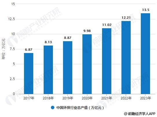 2019年中国环保行业市场现状及发展趋势分析