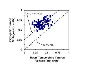 英特尔、Bluefors和Afore合作推出量子低温探测仪