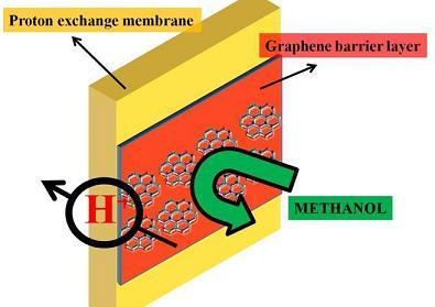 石墨烯使甲醇燃料电池性能大大提高