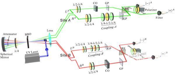 中国科大研究人员首次实现非局域可观测量的量子测量