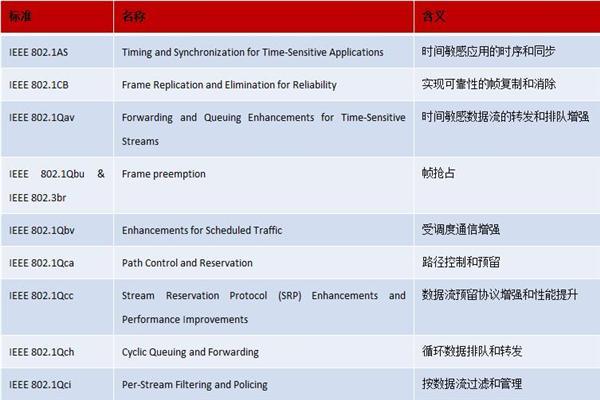 工业互联网关键技术TSN国际标准会议在日本召开