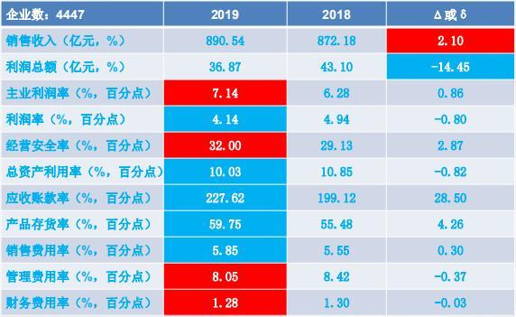 2019年1-2月仪器仪表行业经济运行概况