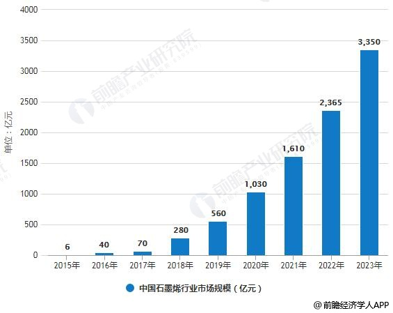 2019年中国石墨烯行业市场现状及发展趋势分析