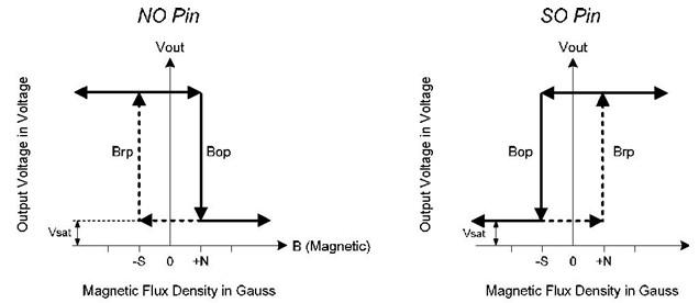 霍尔开关h276常用于双线圈无刷直流风扇;旋转(回转)计数器;速度测量