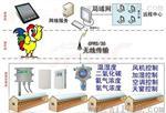 鸡舍养殖温湿度监控系统