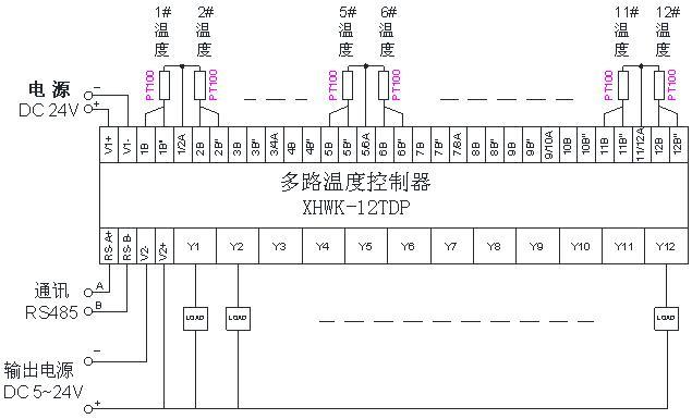 溶胶机注塑机专用多路温度控制器 XHWK-12TD(P) 一、 功能概述 采用高性能单片监控芯片为核心,确保了产品测控的精确性、稳定性。是一款高精密度、高集成性的控制器。该产品可以同时配接多路传感器,可以同时对一个环境进行多重控制,或独立监测、控制多个环境的温度。产品分为4路温度控制;8路温度控制;12路温度控制。可以分别数字显示12路(最多12路)环境测量的温度值。产品带有独立的自整定模式和独立的PID参数,且具有计算机通讯功能,最多单个网络可以实现32台通讯控制。 二、机种构成及规格 1、面板说明