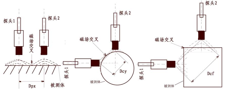 所有负电压输出型的电涡流传感器符合美国石油学会(api)为这类传感器