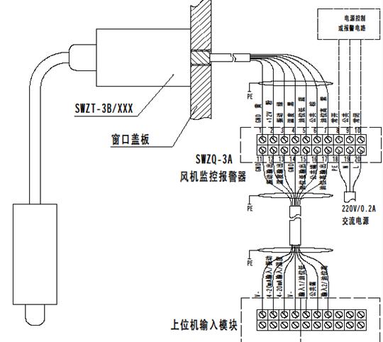 1.1 SWZQ-3A风机监控报警器是在原SWZQ-1A+的基础上增加了高低油位检测功能,主要用于对冷却塔风机运行过程中风机的振动速度、滑油温度以及润滑油位进行实时监控,当振动速度或滑油温度超过给定值时,进行声光报警,并通过继电器触点输出,自动切断风机电源,起到保护风机的作用;当润滑油位低于下限或高于上限时,进行相应闪光报警,提醒用户采取措施。