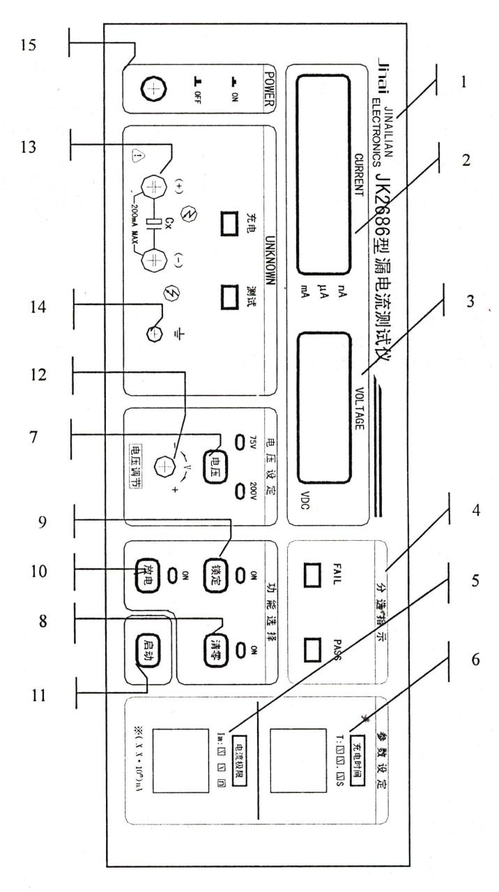 JK2686型电解电容器漏电流测试仪是一种以微处理技术为基础的自动测量电解电容漏电流参数的测试仪器。测试电压连续可调,电压三位数字显示,电流三位半数字显示,充电-测试自动转换,最大测试电压500V 最大测试电流20mA,最大充电电流200mA,最大充电时间为99.9秒。仪器具有电流超限指示,测试速度快,操作方便,安全可靠等特点。适用于各类电解电容器生产线质量证、进货检验等要求。 操作步骤 1、插入电源插头,将面板开关按至ON,显示窗口应有数字显示:(1)JK2685:电源窗口显示26,电压窗口显示85,