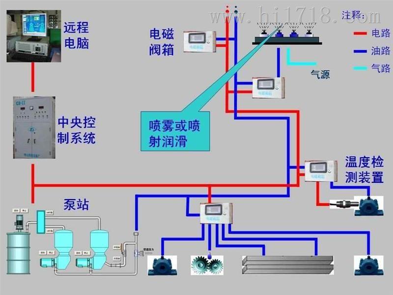 全智能集中润滑系统,自动多点集中润滑系统,林肯智能润滑系统