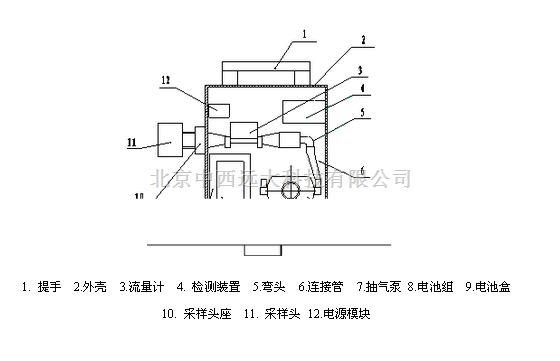 SLJD-CCZ1000型矿用测尘仪