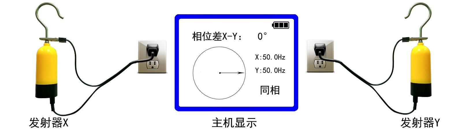 核相仪   一,工作原理 仪器由2个高压发射器x/y,2个低压发射器x1/y1,1