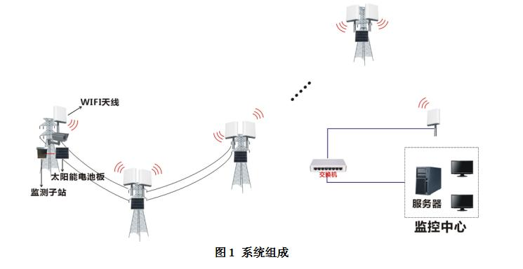 1.产品简介 高压输电线图像视频在线监测装置,是利用数字图像压缩技术、嵌入式计算机技术和WIFI无线通讯技术等先进技术研发的一套设备,可对高压输电线路的运行状况进行全天候、实时监测,使管理人员第一时间了解监测点的图像信息。 2.产品特性 采用多跳接力的WIFI通信方式,通信带宽高,且无通信费用; 采用工业摄像机; 采用先进的JPEG压缩方式,数据传输占用带宽低; 提供一路RS485接口,可实现远程变焦、调向、预置位设置等云台控制功能; 具备入侵监测功能,支持事件提示、报警输出; 支持采用手机进行视频浏览和