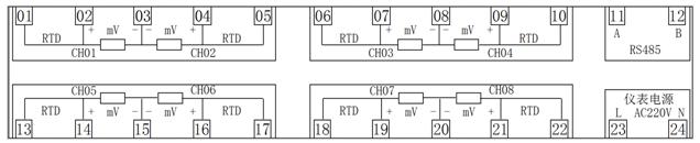 如果设置rtd,接线性电阻信号,将出现下面两个参数用于设置输入电阻的范围。 r-L:输入电阻范围下限值,出厂默认为10.0。 r-H:输入电阻范围上限值,出厂默认为360.0。 (4) 1-nd:第1通道小数点位置,范围0~3。对于热电阻、热电偶等温度信号,最大设置为1,即显示分辨率为0.1,四位数码管显示在1000度以上自动转换分辨率为1。 (5)1-PL:第1通道线性输入下限对应显示值,即量程下限,出厂默认为0.