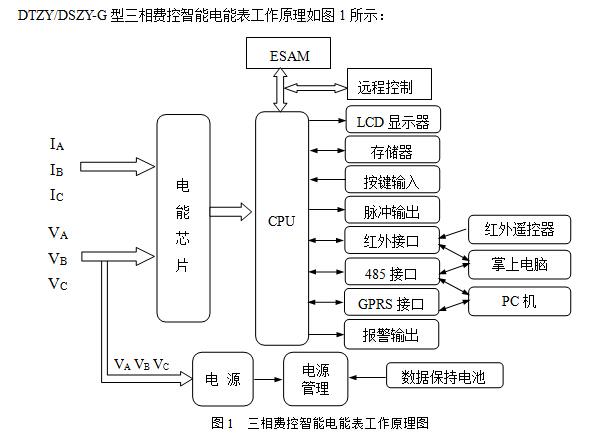 供应 电工仪器仪表 电能(度)表 gprs电表价格  三相远程费控智能电能