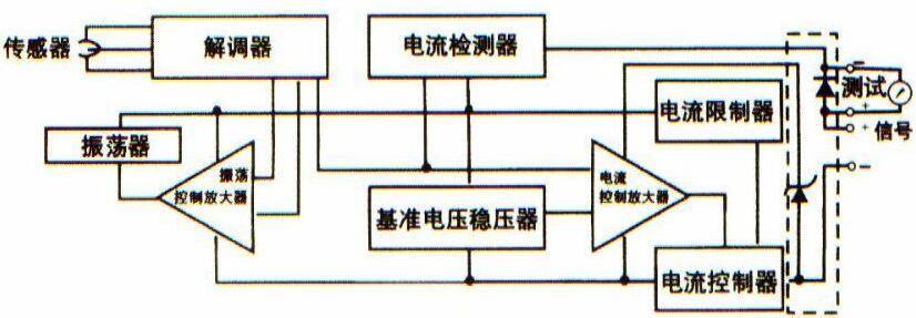 工作原理     压力交送器和绝对压力交送器的工作原理和差压变送器