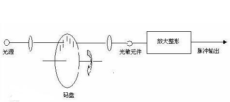 4011数字编码器电路图