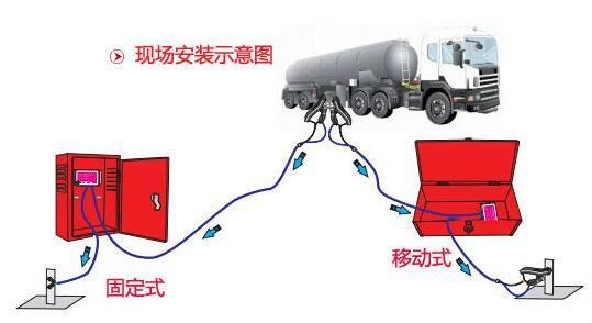 静电接地报警器采用优质芯片,微型电子电路连续检测连接设备回路和