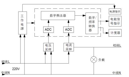 工作原理 用户所消耗的电能,通过对分压器和分流器上的信号采样进行a