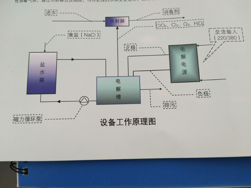 二氧化氯工作原理图.jpg