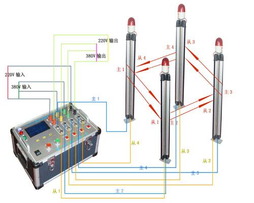 泰宜TY600A现场智能安全系统