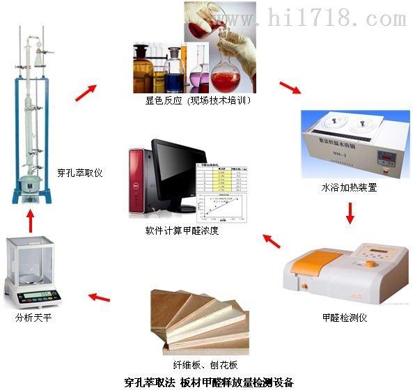 穿孔萃取法板材甲醛检测设备