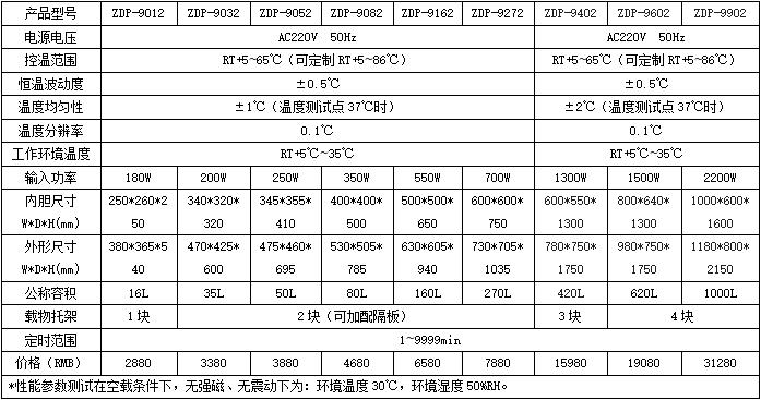 ZDP电热恒温培养箱.png
