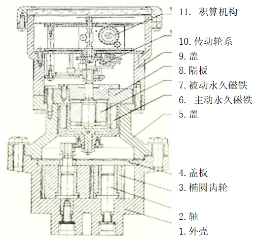 4-外形结构带积算.png