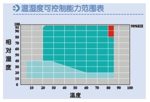 溫濕度對比圖.png