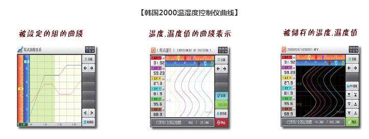 韓國2000溫濕度控制儀曲線圖.png