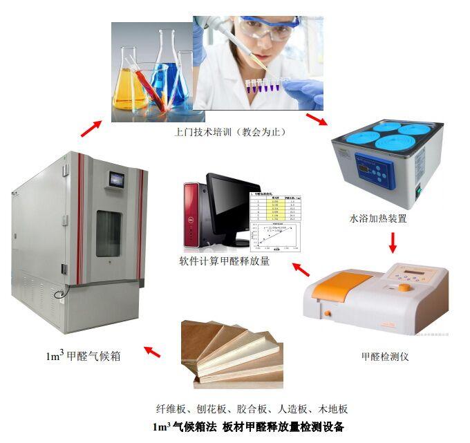 9.板材甲醛检测设备(气候箱法)5.jpg