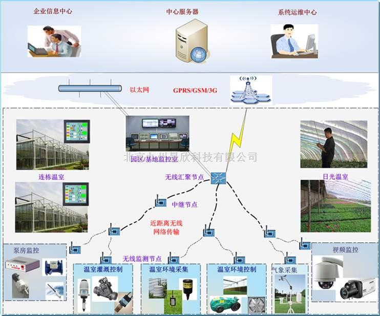 温室大棚智能监测与控制系统