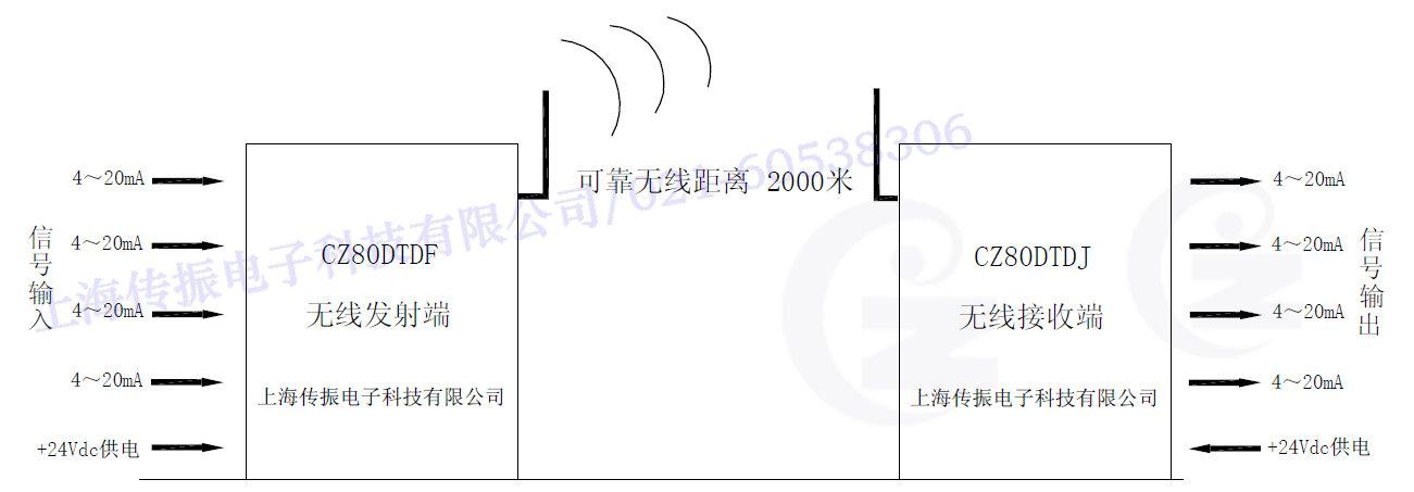 CZ80DTD系统框架图水印.jpg