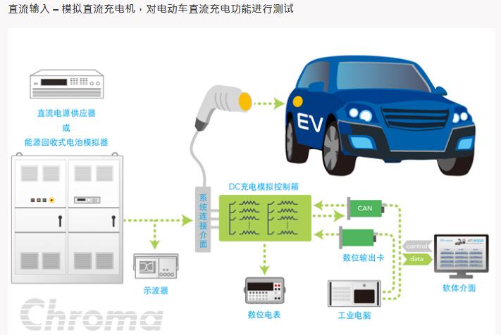 电动车测试结构   充电互操作性