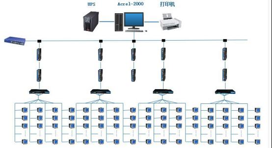 电力监控系统建设采用分层分布式结构,系统包括:站控管理层,网络通讯