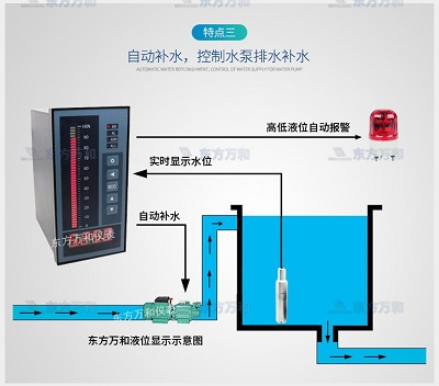 具有高水位与低水位报警功能的消防液位显示器