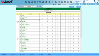 727宜昌萬達廣場改造項目電力監控係統小結2933.png