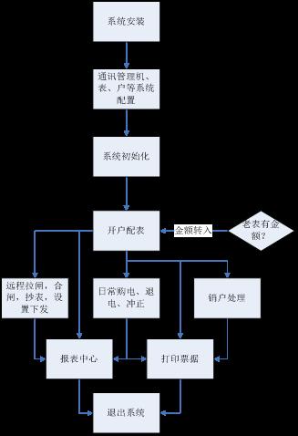 737密雲五彩城預付費係統小結2825.png