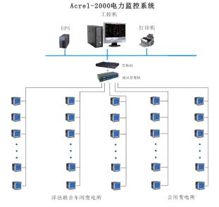 750安徽華光高效薄膜太陽能電池高溫玻璃項目電力監控係統小結1448.png