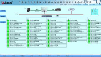 750安徽華光高效薄膜太陽能電池高溫玻璃項目電力監控係統小結2649.png