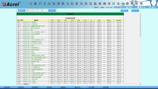 750安徽華光高效薄膜太陽能電池高溫玻璃項目電力監控係統小結2898.png