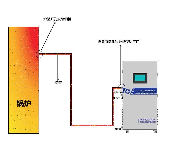 氮氧化物分析仪3.jpg