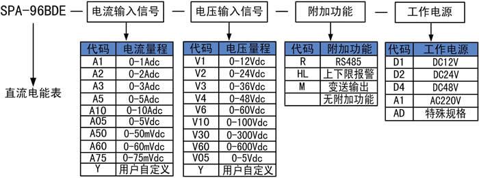 直流电能表选型图.jpg