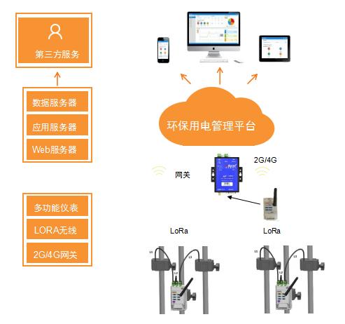 安科瑞污染治理设施用电监测与管理云平台