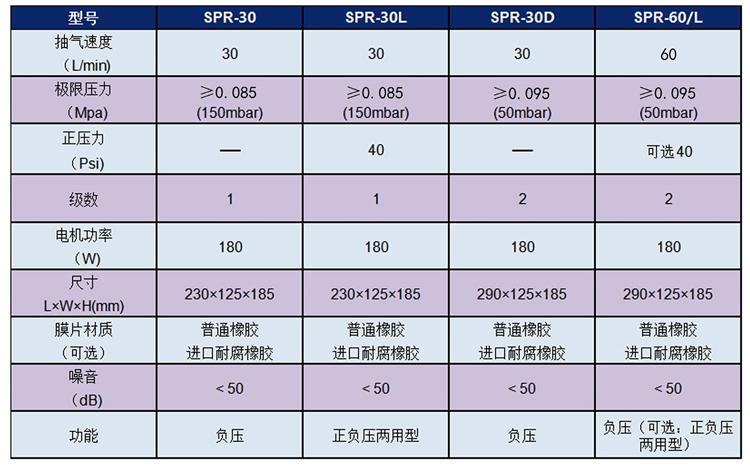 隔膜真空泵产品参数.jpg