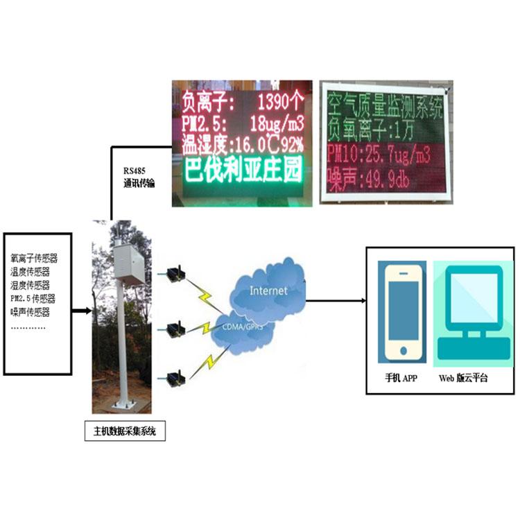 云南旅游景区负氧离子监测系统厂家直销