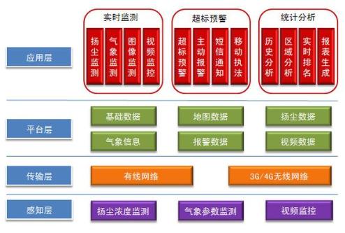 广州扬尘监测系统组成图