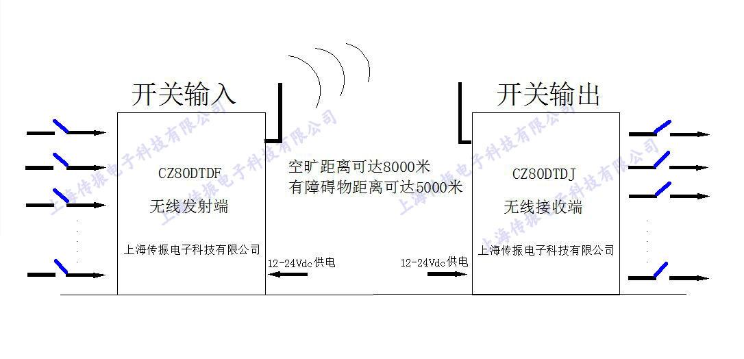 點對點開關量無線傳輸系統圖_副本.jpg