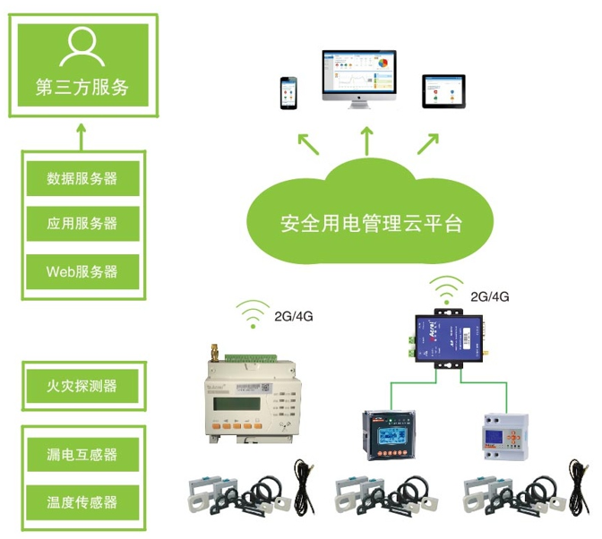 安科瑞電氣火災監控系統在重慶長嘉匯的實際應用