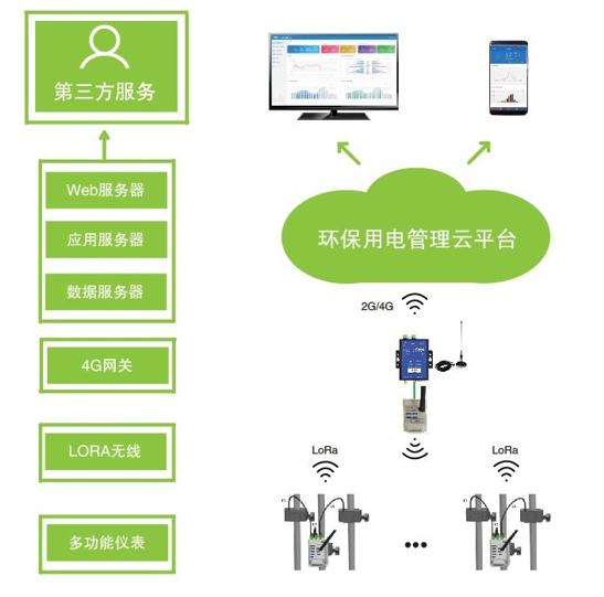 天津市環保用電智能監管系統 三級聯網